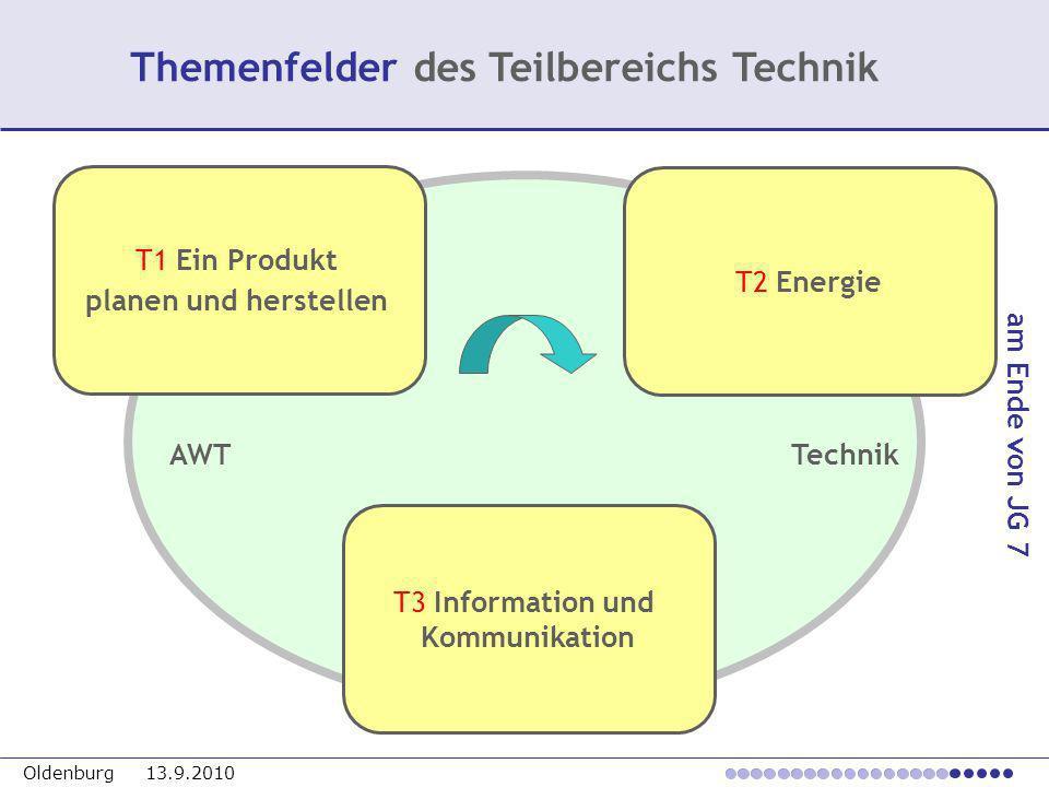 Oldenburg 13.9.2010 Themenfelder des Teilbereichs Technik T1 Ein Produkt planen und herstellen T2 Energie T3 Information und Kommunikation AWT Technik