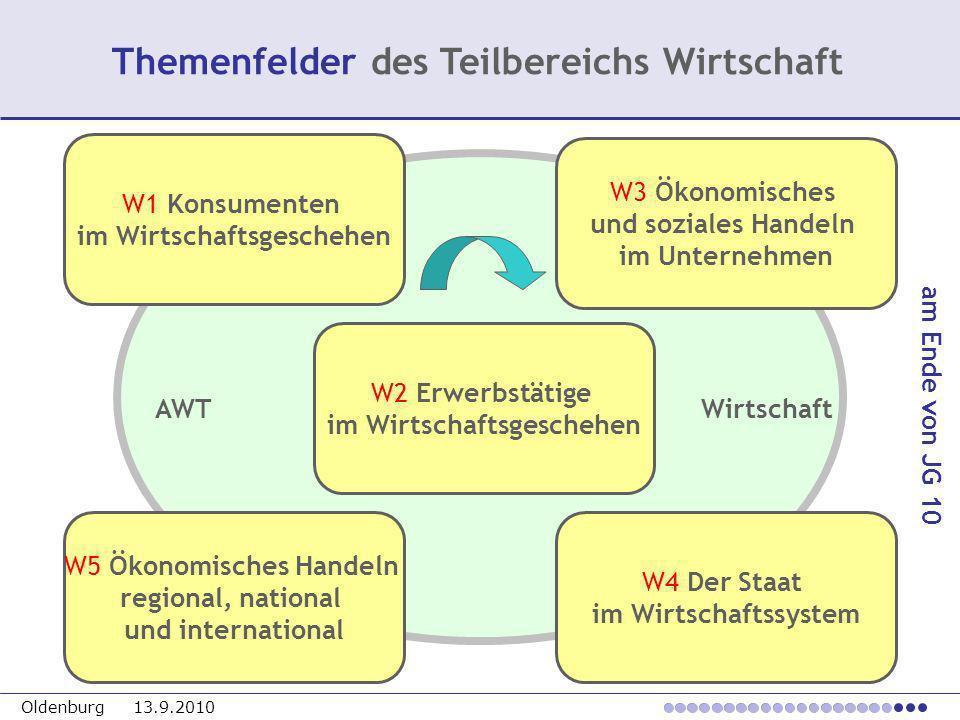 Oldenburg 13.9.2010 Themenfelder des Teilbereichs Wirtschaft W1 Konsumenten im Wirtschaftsgeschehen W3 Ökonomisches und soziales Handeln im Unternehme
