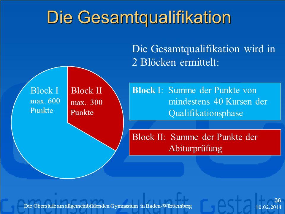 Gesamtqualifikation max.900 Punkte Block I max.