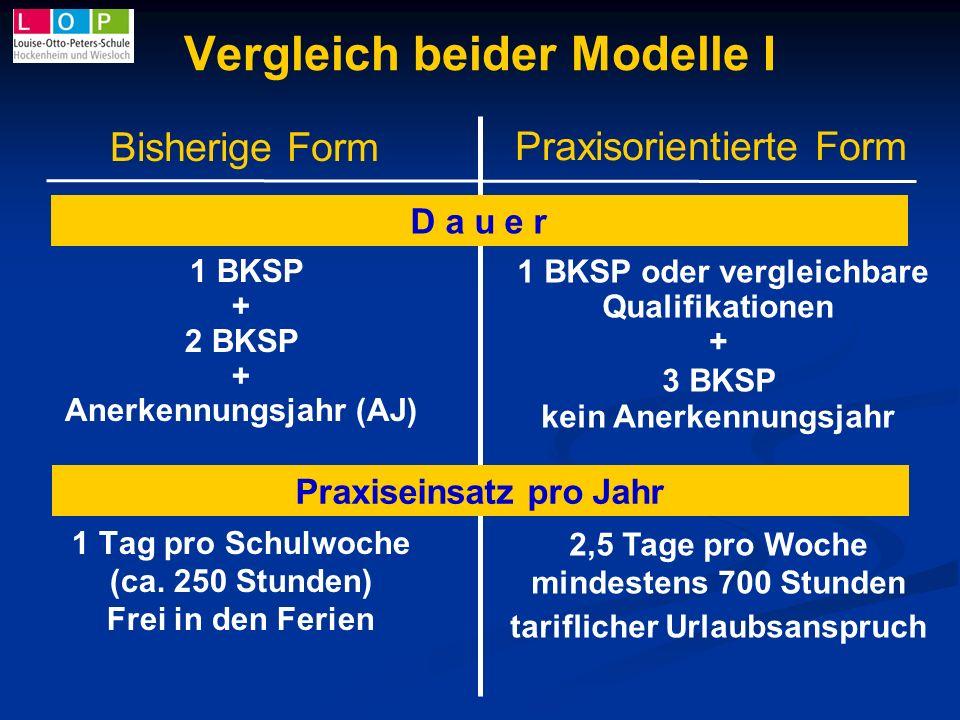 Vergleich beider Modelle I 1 BKSP + 2 BKSP + Anerkennungsjahr (AJ) 1 Tag pro Schulwoche (ca. 250 Stunden) Frei in den Ferien 1 BKSP oder vergleichbare