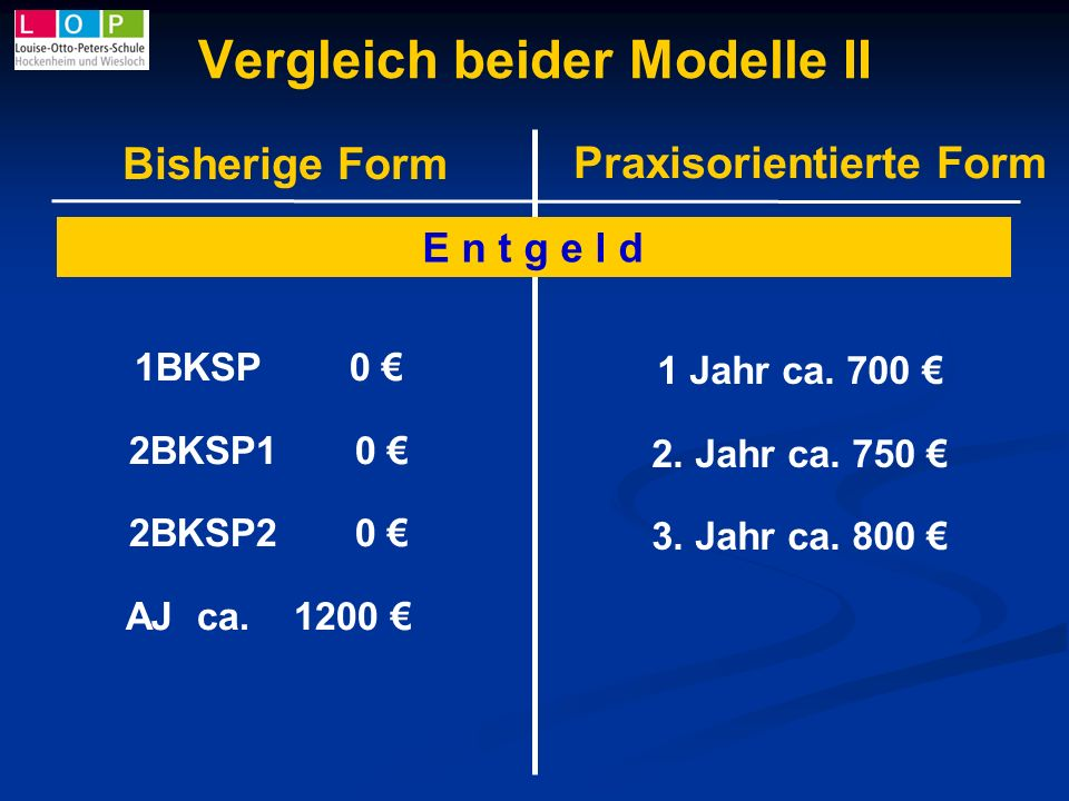 Vergleich beider Modelle II 1BKSP 0 2BKSP1 0 2BKSP2 0 AJ ca. 1200 1 Jahr ca. 700 2. Jahr ca. 750 3. Jahr ca. 800 Bisherige Form Praxisorientierte Form