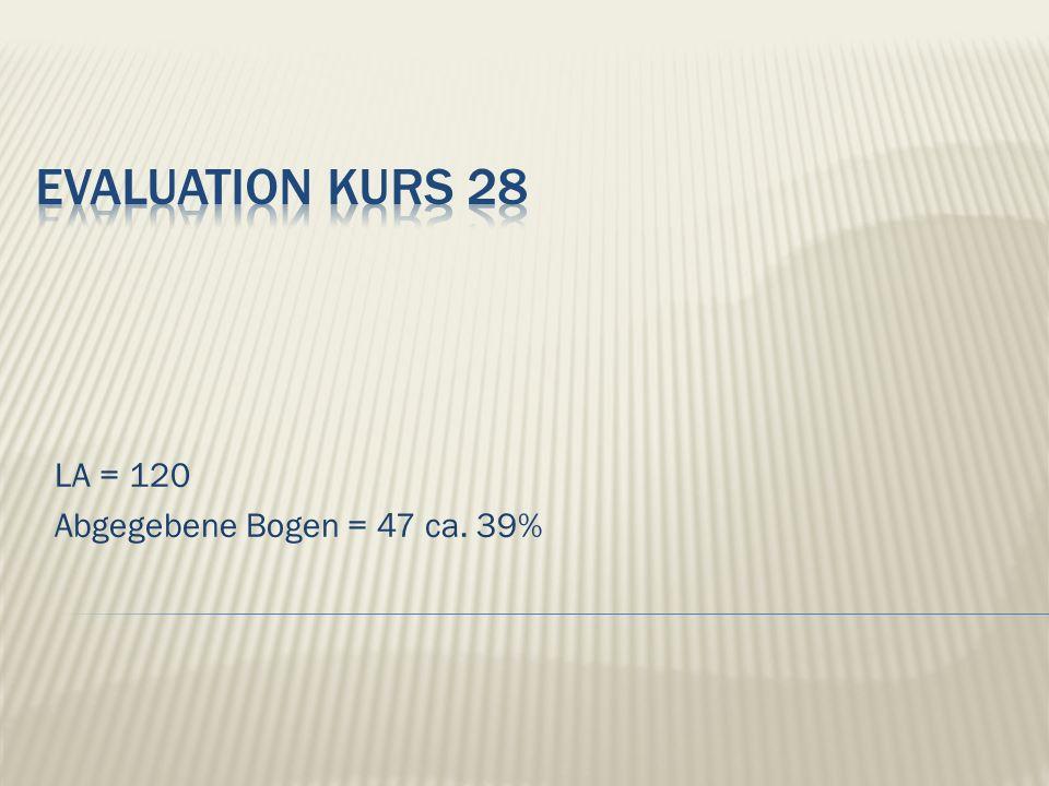 LA = 120 Abgegebene Bogen = 47 ca. 39%