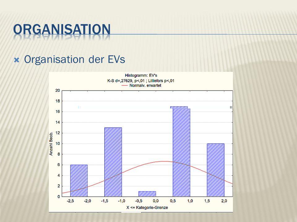 Organisation der EVs