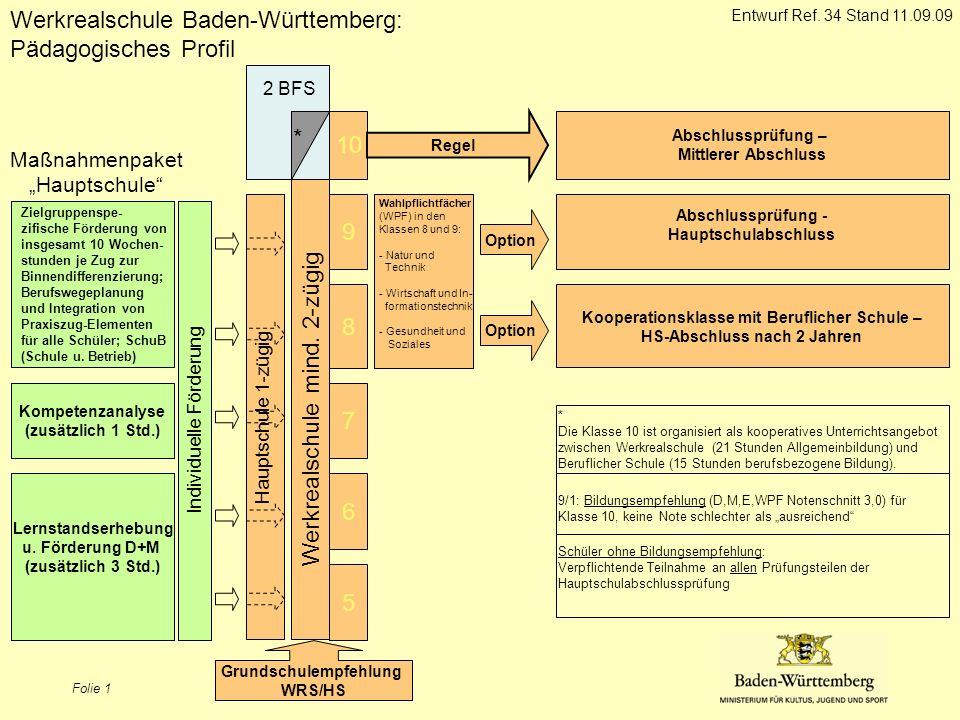 Folie 1 5 6 7 8 9 Werkrealschule Baden-Württemberg: Pädagogisches Profil Werkrealschule mind. 2-zügig Option Grundschulempfehlung WRS/HS Lernstandserh