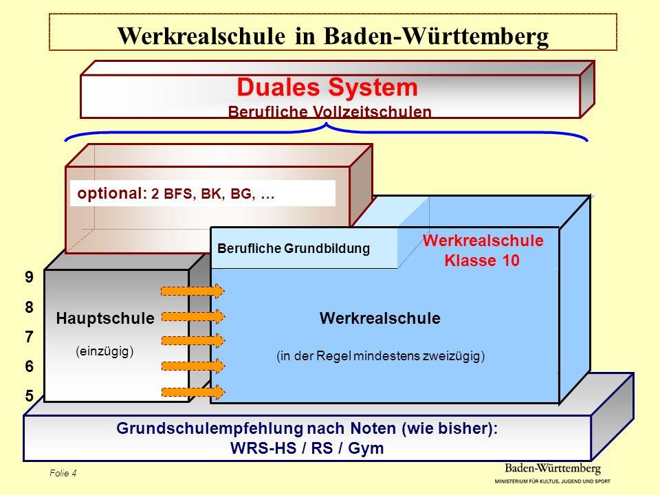 Folie 4 Werkrealschule in Baden-Württemberg Duales System Berufliche Vollzeitschulen Grundschulempfehlung nach Noten (wie bisher): WRS-HS / RS / Gym 9