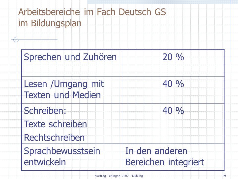 Vortrag Teningen 2007 - Nübling29 Arbeitsbereiche im Fach Deutsch GS im Bildungsplan Sprechen und Zuhören20 % Lesen /Umgang mit Texten und Medien 40 %