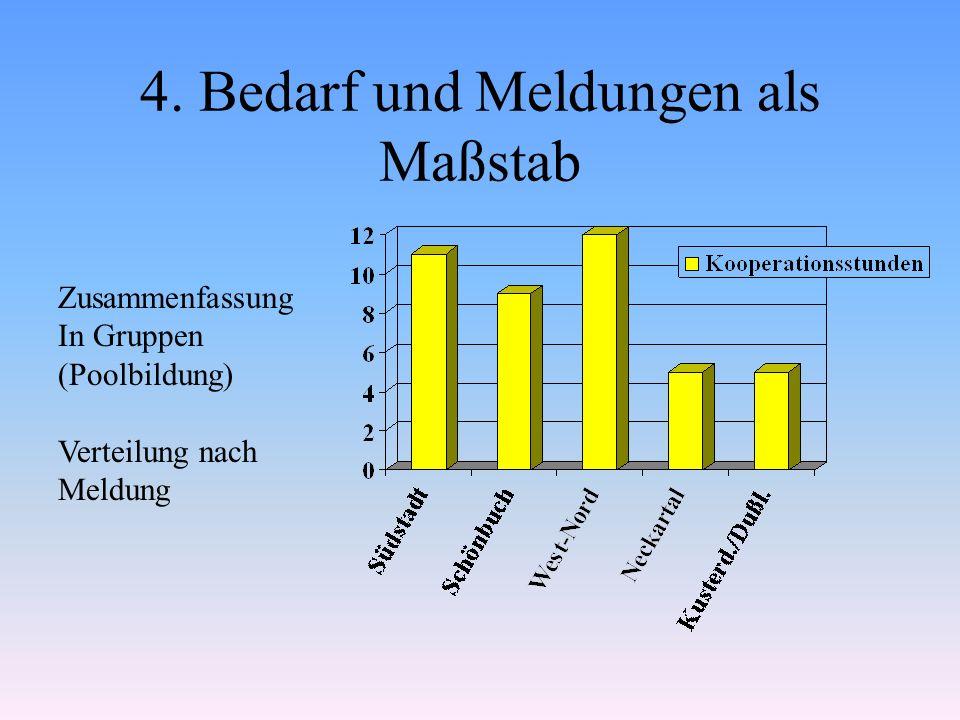 4. Bedarf und Meldungen als Maßstab Zusammenfassung In Gruppen (Poolbildung) Verteilung nach Meldung