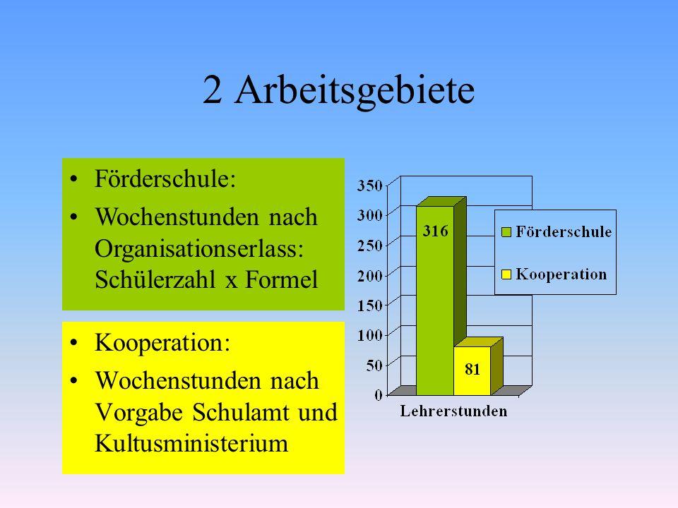 2 Arbeitsgebiete Kooperation: Wochenstunden nach Vorgabe Schulamt und Kultusministerium Förderschule: Wochenstunden nach Organisationserlass: Schülerz