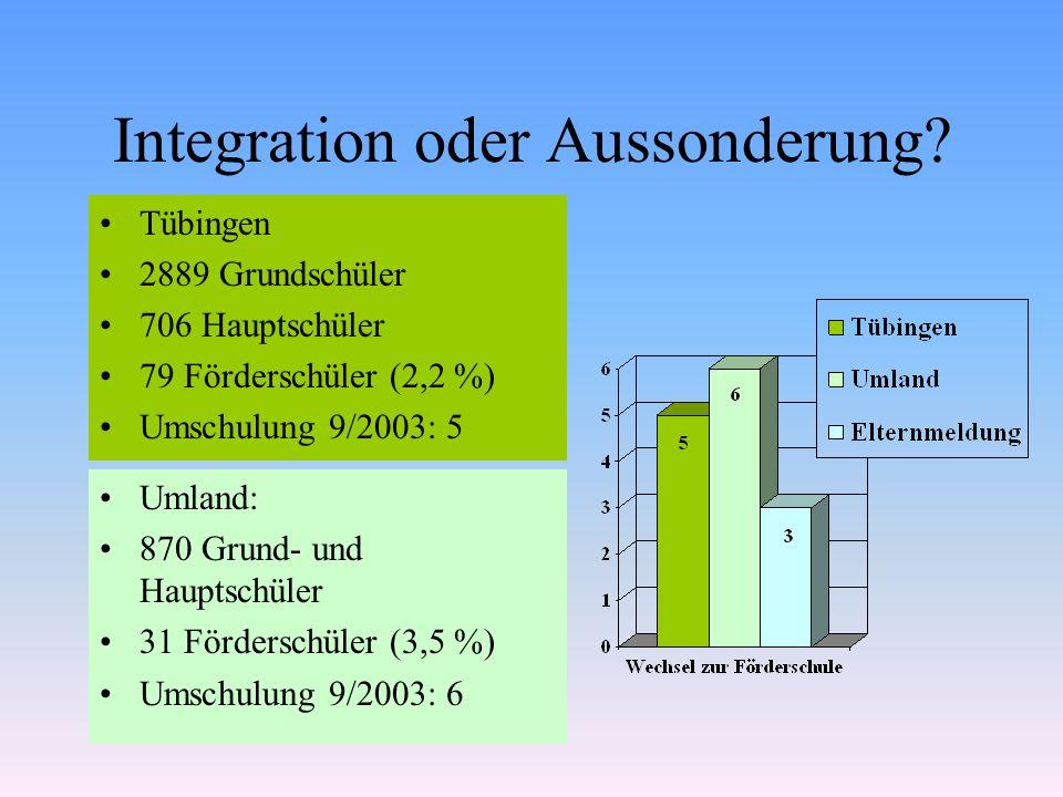 Integration oder Aussonderung? Umland: 870 Grund- und Hauptschüler 31 Förderschüler (3,5 %) Umschulung 9/2003: 6 Tübingen 2889 Grundschüler 706 Haupts