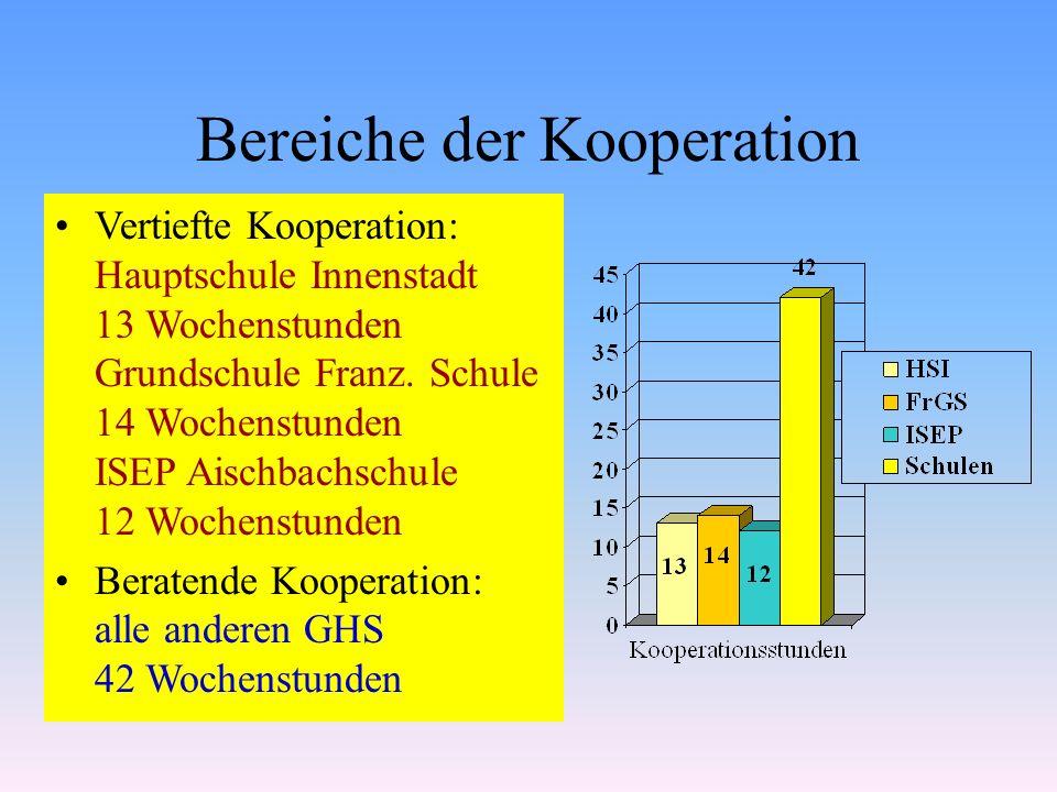 Bereiche der Kooperation Vertiefte Kooperation: Hauptschule Innenstadt 13 Wochenstunden Grundschule Franz. Schule 14 Wochenstunden ISEP Aischbachschul