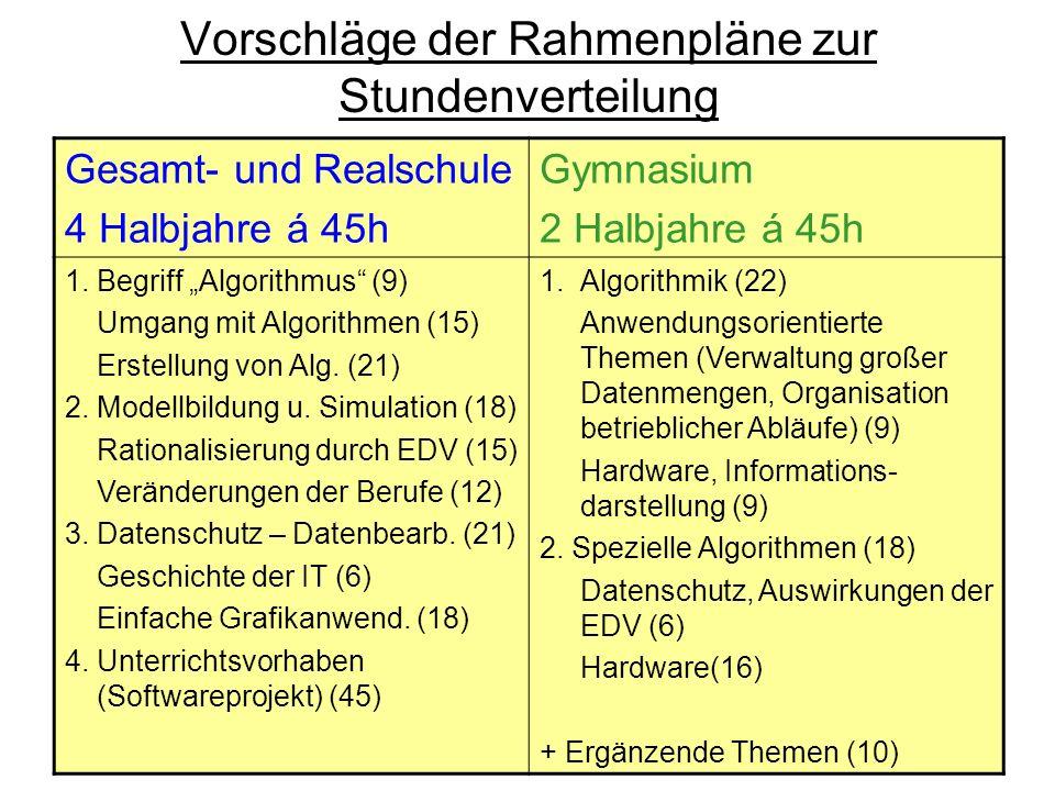 Vorschläge der Rahmenpläne zur Stundenverteilung Gesamt- und Realschule 4 Halbjahre á 45h Gymnasium 2 Halbjahre á 45h 1.Begriff Algorithmus (9) Umgang