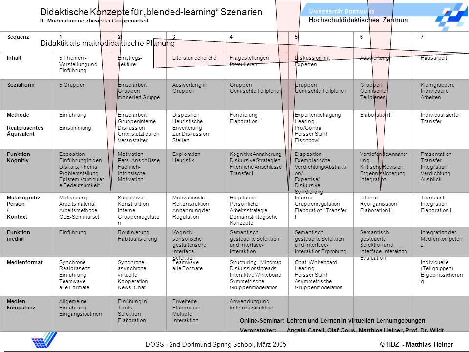 Hochschuldidaktisches Zentrum DOSS - 2nd Dortmund Spring School, März 2005 © HDZ - Matthias Heiner Didaktische Konzepte für blended-learning Szenarien
