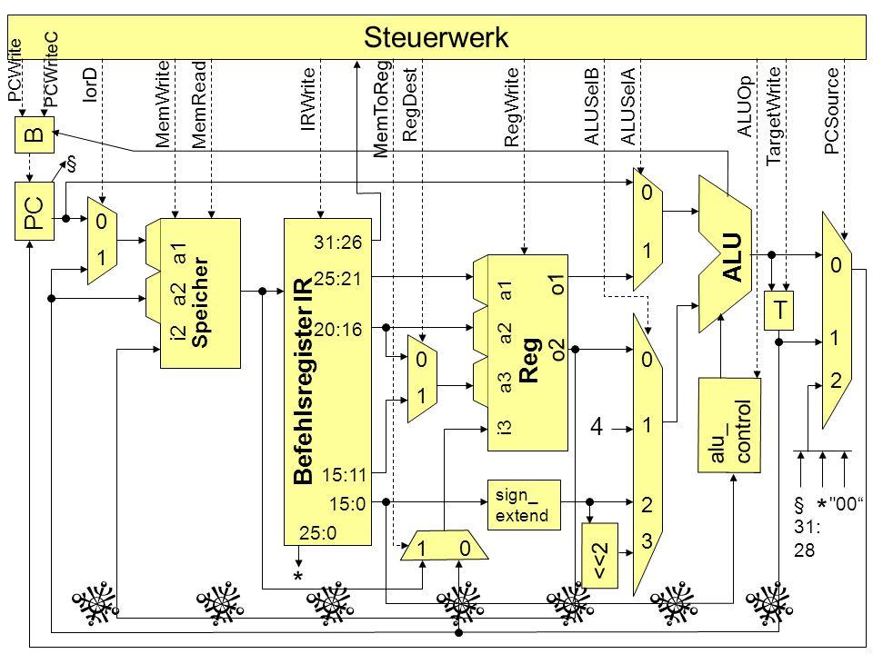 Steuerwerk B PC Befehlsregister IR Speicher alu_ control T sign_ extend <<2 4 * ALU Reg 0 0 0 0 0 0 1 1 1 1 1 1 2 2 3 § 31:26 25:21 20:16 25:0 15:0 15