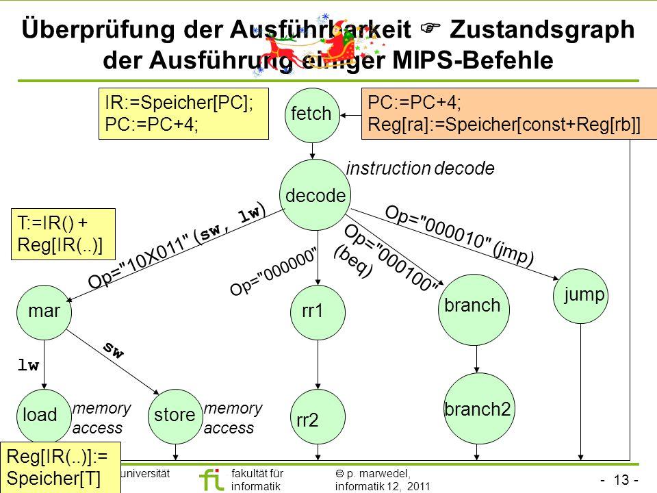 - 13 - technische universität dortmund fakultät für informatik p. marwedel, informatik 12, 2011 Überprüfung der Ausführbarkeit Zustandsgraph der Ausfü