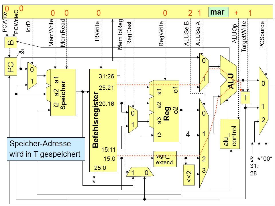 B PC Befehlsregister Speicher alu_ control T sign_ extend <<2 4 * ALU Reg 0 0 0 0 0 0 1 1 1 1 1 1 2 2 3 § mar Speicher-Adresse wird in T gespeichert 3