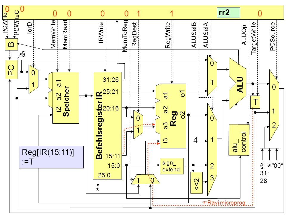 B PC Befehlsregister IR S peicher alu_ control T sign_ extend <<2 4 * ALU Reg 0 0 0 0 0 0 1 1 1 1 1 1 2 2 3 § rr2 Reg[IR(15:11)] :=T 31:26 25:21 20:16
