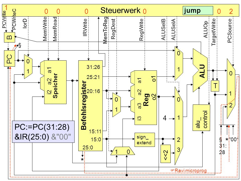 B PC Befehlsregister Speicher alu_ control T sign_ extend <<2 4 * ALU Reg 0 0 0 0 0 0 1 1 1 1 1 1 2 2 3 § Steuerwerk 31:26 25:21 20:16 25:0 15:0 15:11
