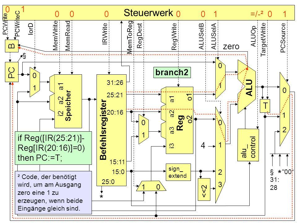 B PC Befehlsregister Speicher alu_ control T sign_ extend <<2 4 * ALU Reg 0 0 0 0 0 0 1 1 1 1 1 1 2 2 3 § branch2 if Reg([IR(25:21)]- Reg[IR(20:16)]=0
