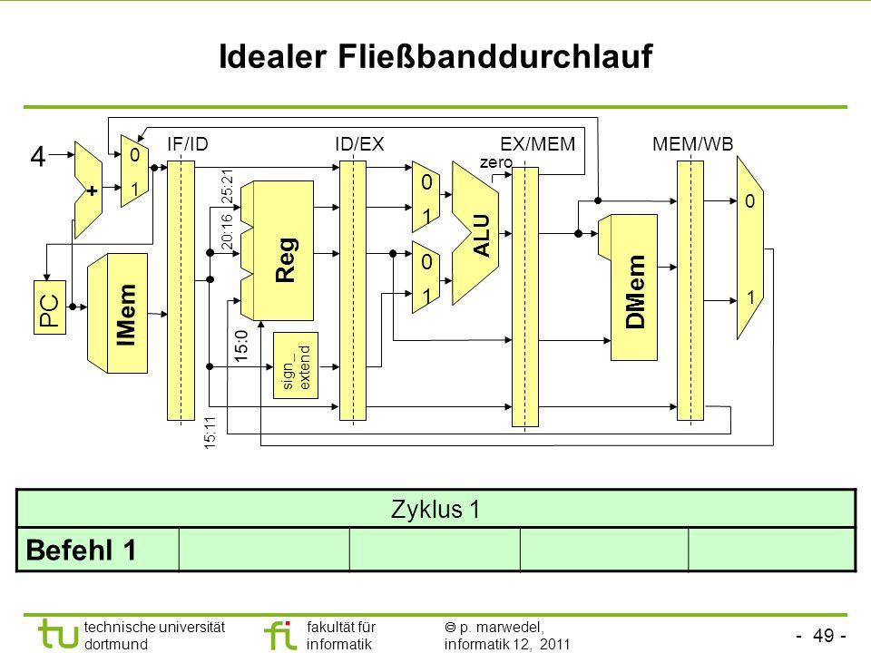 - 49 - technische universität dortmund fakultät für informatik p. marwedel, informatik 12, 2011 Idealer Fließbanddurchlauf sign_ extend ALU Reg 0 1 0