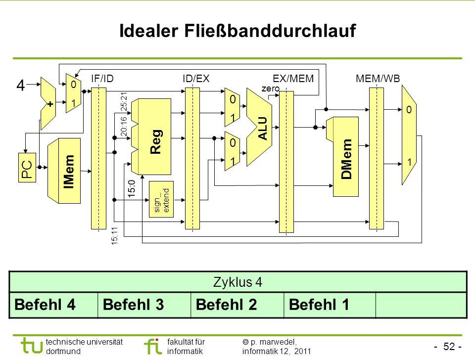 - 52 - technische universität dortmund fakultät für informatik p. marwedel, informatik 12, 2011 Idealer Fließbanddurchlauf sign_ extend ALU Reg 0 1 0