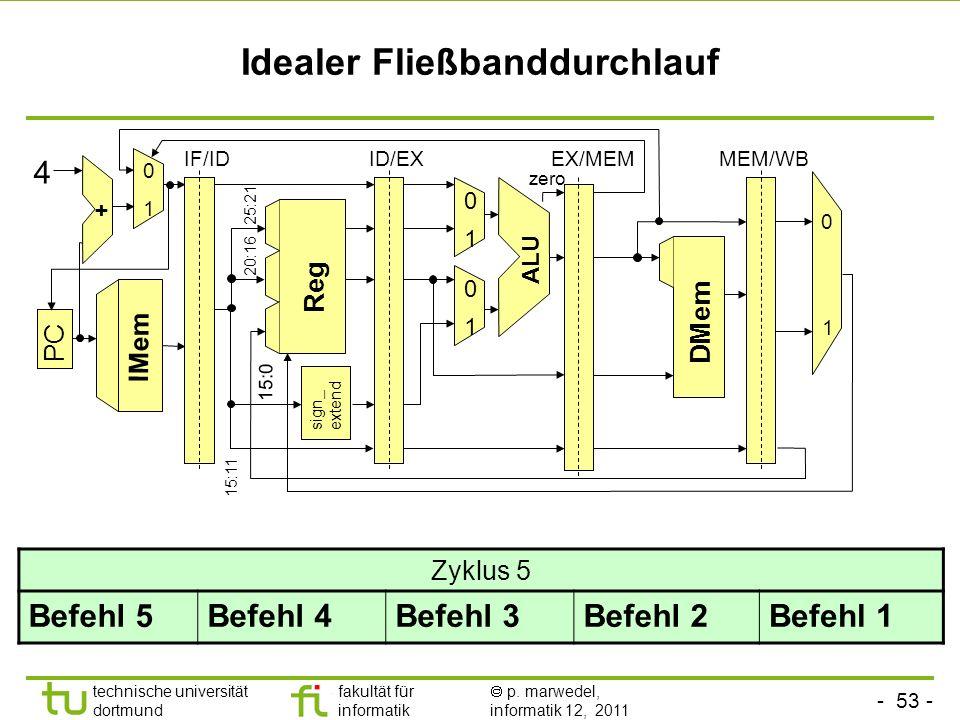 - 53 - technische universität dortmund fakultät für informatik p. marwedel, informatik 12, 2011 Idealer Fließbanddurchlauf sign_ extend ALU Reg 0 1 0