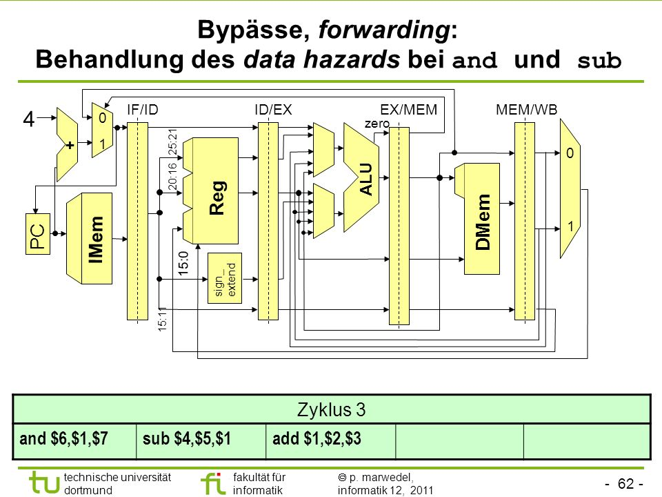 - 62 - technische universität dortmund fakultät für informatik p. marwedel, informatik 12, 2011 Bypässe, forwarding: Behandlung des data hazards bei a