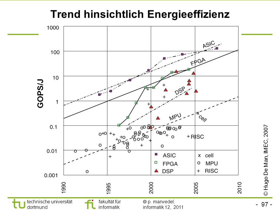 - 97 - technische universität dortmund fakultät für informatik p. marwedel, informatik 12, 2011 Trend hinsichtlich Energieeffizienz © Hugo De Man, IME