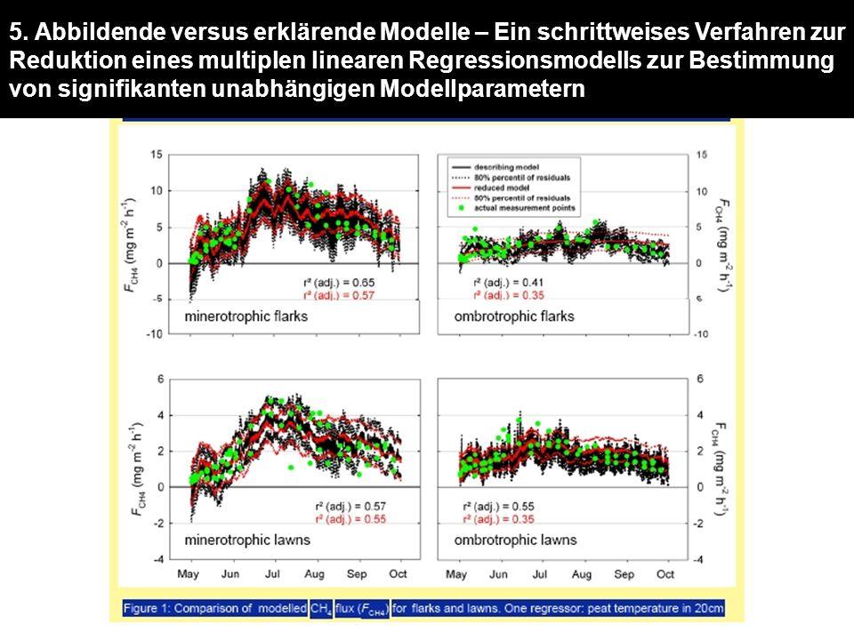 5. Abbildende versus erklärende Modelle – Ein schrittweises Verfahren zur Reduktion eines multiplen linearen Regressionsmodells zur Bestimmung von sig