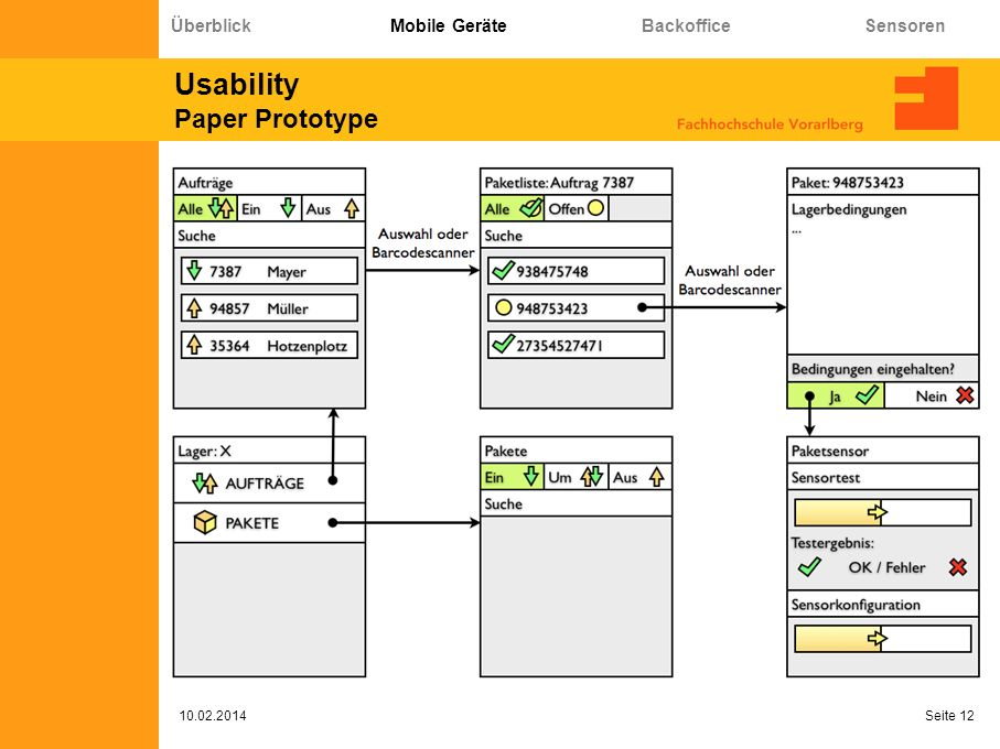 Usability Paper Prototype 10.02.2014 Seite 12 Überblick Mobile Geräte Backoffice Sensoren