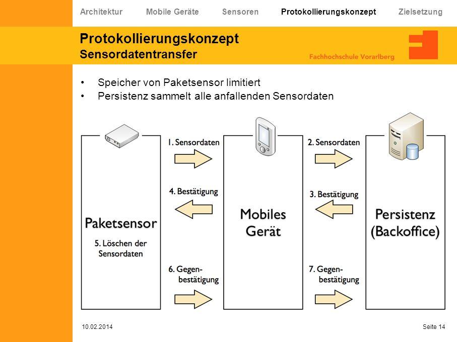 Protokollierungskonzept Sensordatentransfer 10.02.2014 Seite 14 Speicher von Paketsensor limitiert Persistenz sammelt alle anfallenden Sensordaten Arc