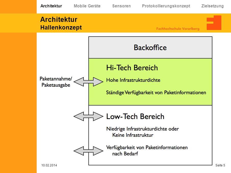 Architektur Hallenkonzept 10.02.2014 Seite 5 Architektur Mobile Geräte Sensoren Protokollierungskonzept Zielsetzung