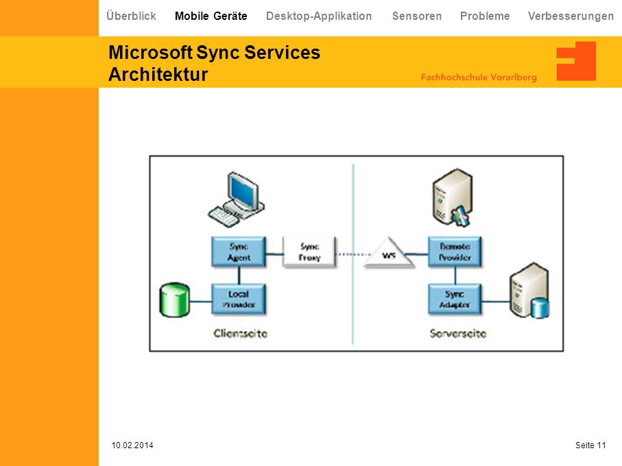 Microsoft Sync Services Architektur 10.02.2014 Seite 11 Überblick Mobile Geräte Desktop-Applikation Sensoren Probleme Verbesserungen
