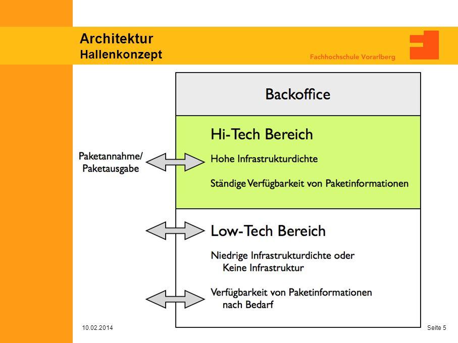 Architektur Hallenkonzept 10.02.2014 Seite 5