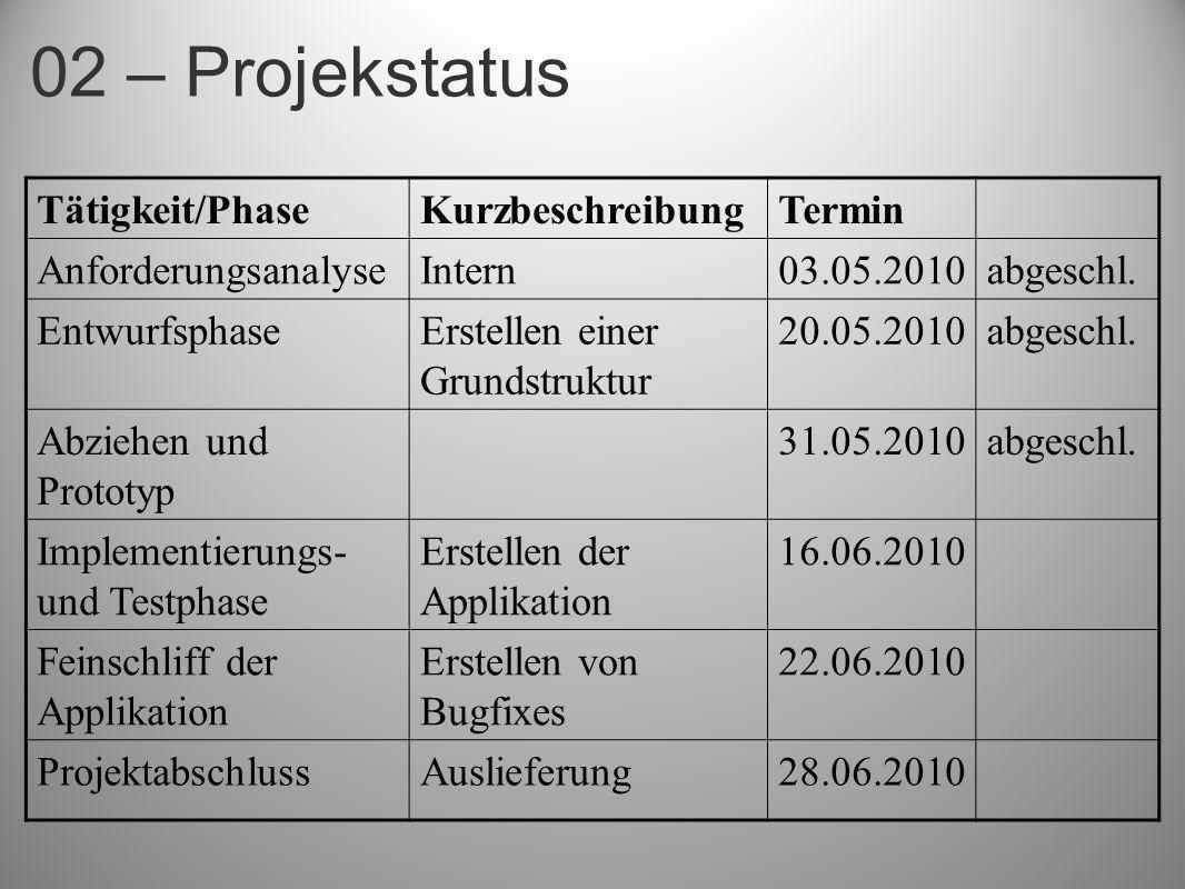 02 – Projekstatus Tätigkeit/PhaseKurzbeschreibungTermin AnforderungsanalyseIntern03.05.2010abgeschl. EntwurfsphaseErstellen einer Grundstruktur 20.05.