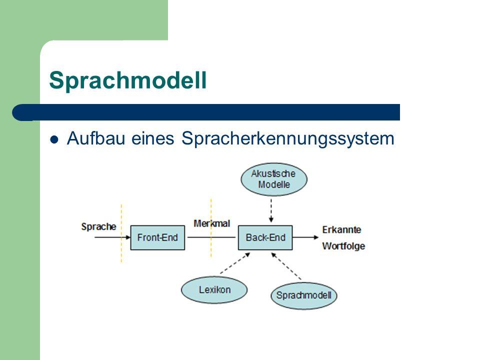 Sprachmodell Aufbau eines Spracherkennungssystem