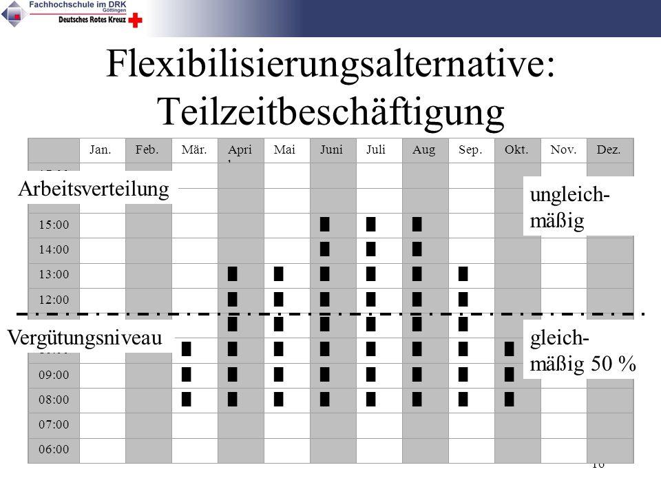 16 Flexibilisierungsalternative: Teilzeitbeschäftigung Jan.Feb.Mär.Apri l MaiJuniJuliAug. Sep.Okt.Nov.Dez. 17:00 16:00 15:00 14:00 13:00 12:00 11:00 1