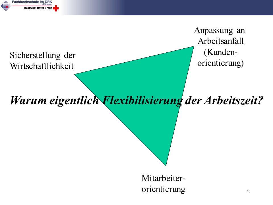 2 Sicherstellung der Wirtschaftlichkeit Anpassung an Arbeitsanfall (Kunden- orientierung) Mitarbeiter- orientierung Warum eigentlich Flexibilisierung