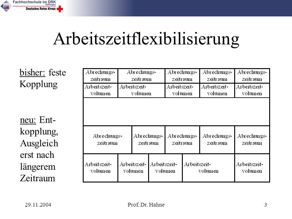 29.11.2004Prof. Dr. Hahne3 Arbeitszeitflexibilisierung bisher: feste Kopplung neu: Ent- kopplung, Ausgleich erst nach längerem Zeitraum