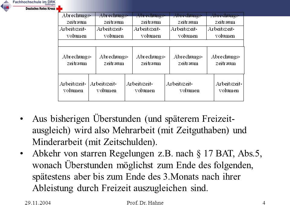 29.11.2004Prof. Dr. Hahne4 Aus bisherigen Überstunden (und späterem Freizeit- ausgleich) wird also Mehrarbeit (mit Zeitguthaben) und Minderarbeit (mit