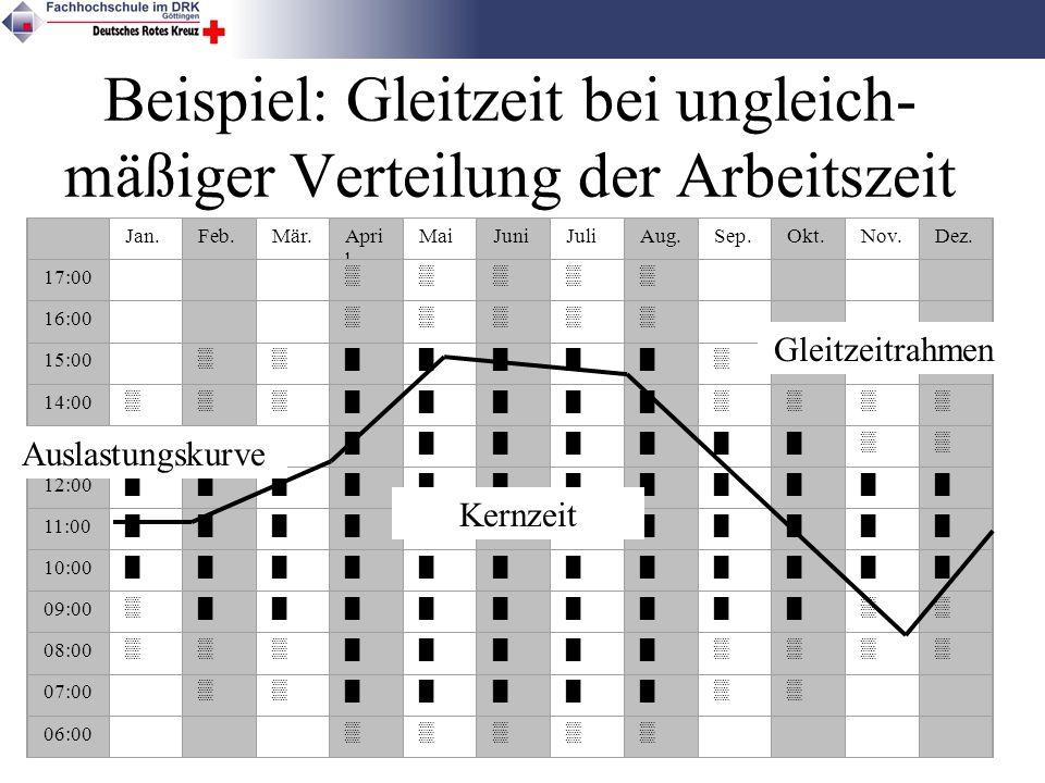 6 Beispiel: Gleitzeit bei ungleich- mäßiger Verteilung der Arbeitszeit Jan.Feb.Mär.Apri l MaiJuniJuliAug.Sep.Okt.Nov.Dez. 17:00 16:00 15:00 14:00 13:0