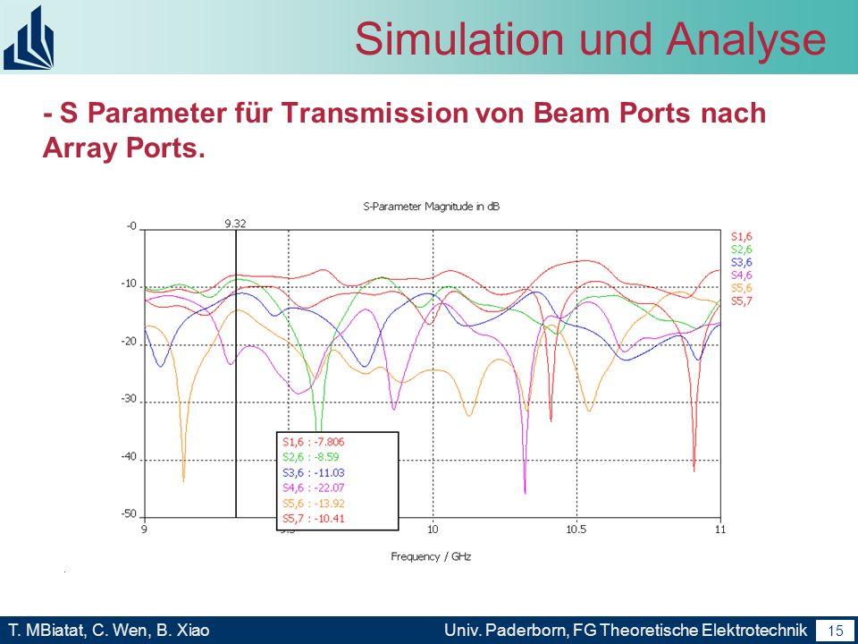 14 T. MBiatat, C. Wen, B. XiaoUniv. Paderborn, FG Theoretische Elektrotechnik 14 Simulation und Analyse Simulationsergebnis von Design Frequenz: 9.8GH