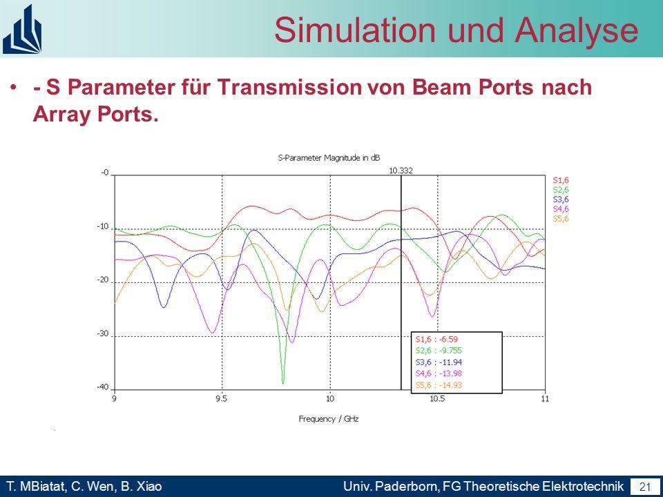 20 T. MBiatat, C. Wen, B. XiaoUniv. Paderborn, FG Theoretische Elektrotechnik 20 Simulation und Analyse Simulationsergebnis von Design Frequenz: 9.95