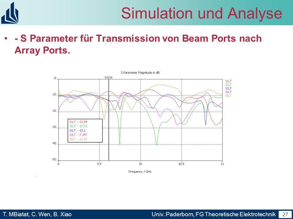 26 T. MBiatat, C. Wen, B. XiaoUniv. Paderborn, FG Theoretische Elektrotechnik 26 Simulation und Analyse S Parameter für Reflektion von Beam Ports selb