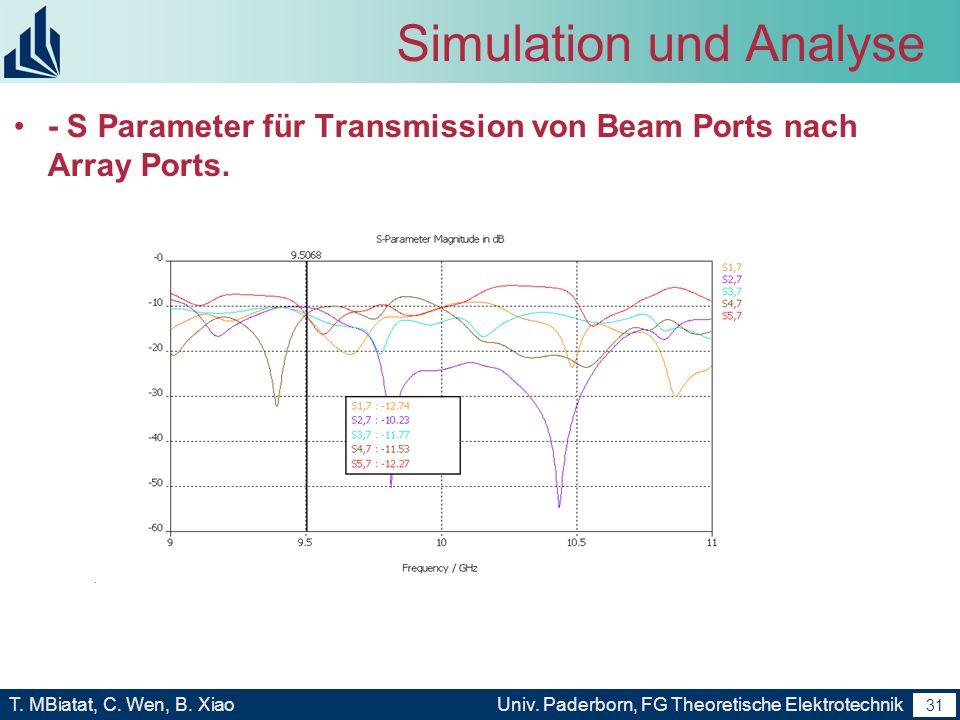 30 T. MBiatat, C. Wen, B. XiaoUniv. Paderborn, FG Theoretische Elektrotechnik 30 Simulation und Analyse S Parameter für Reflektion von Beam Ports selb