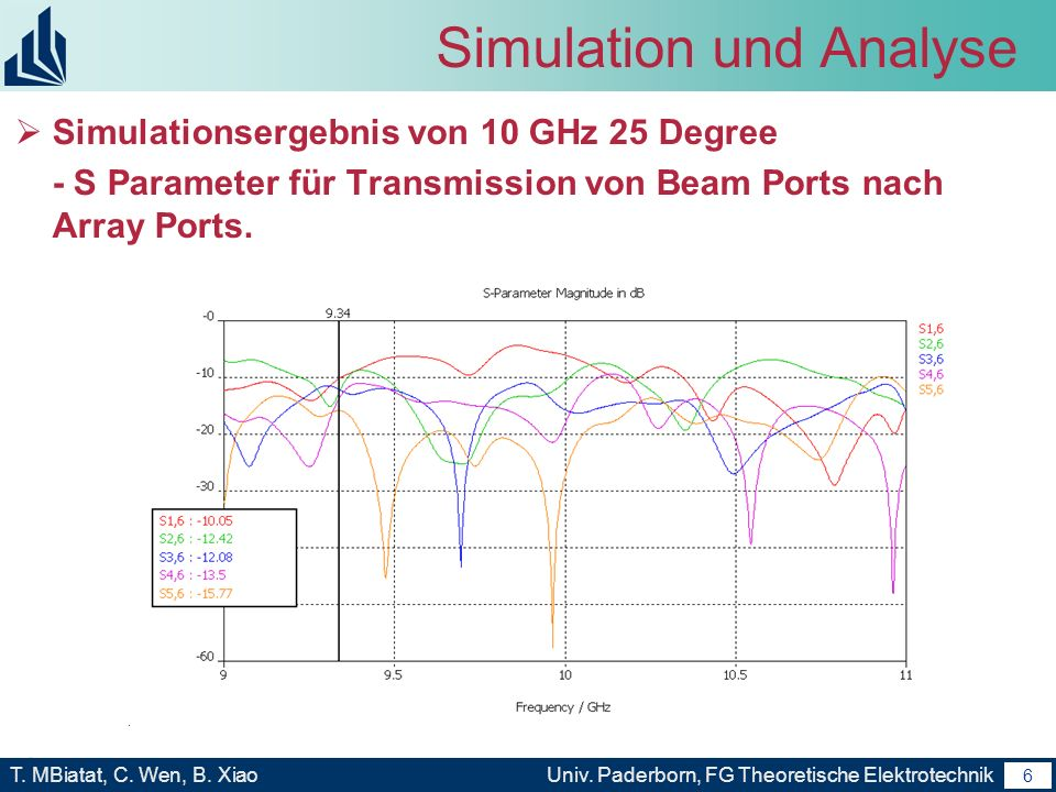 5 T. MBiatat, C. Wen, B. XiaoUniv. Paderborn, FG Theoretische Elektrotechnik 5 Simulation und Analyse Simulationsergebnis von 10 GHz 25 Degree - S Par