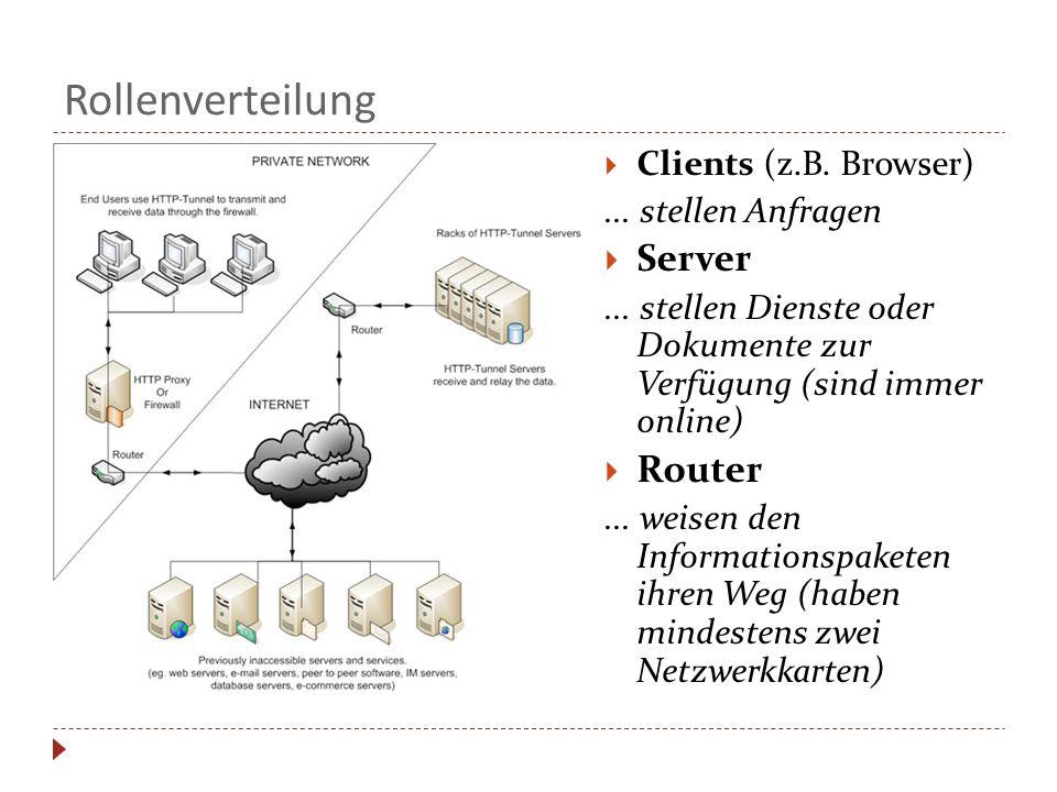 Rollenverteilung Clients (z.B. Browser)... stellen Anfragen Server... stellen Dienste oder Dokumente zur Verfügung (sind immer online) Router... weise