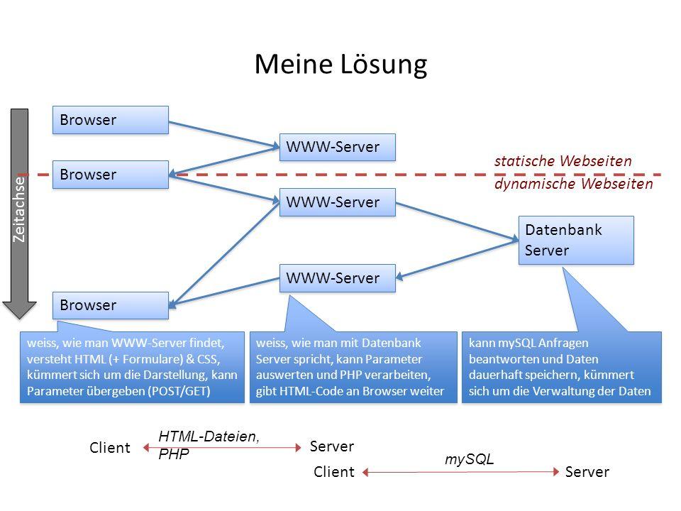 Zeitachse kann mySQL Anfragen beantworten und Daten dauerhaft speichern, kümmert sich um die Verwaltung der Daten Meine Lösung WWW-Server Browser Date