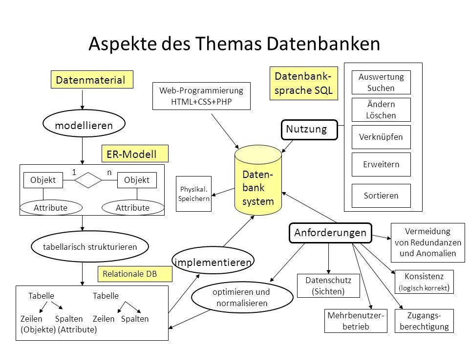 Datenbankentwicklung überkorrekt: Modell in Datenbank implementieren Normalisieren Redundanz vermeidenAnomalien vorbeugen Relationales Modell erstellen Attribute festlegenHaupt & Fremdschlüssel festlegen ER-Diagramm erstellen Was soll eine Entität im Modell sein?Wie hängen die Entitäten zusammen.