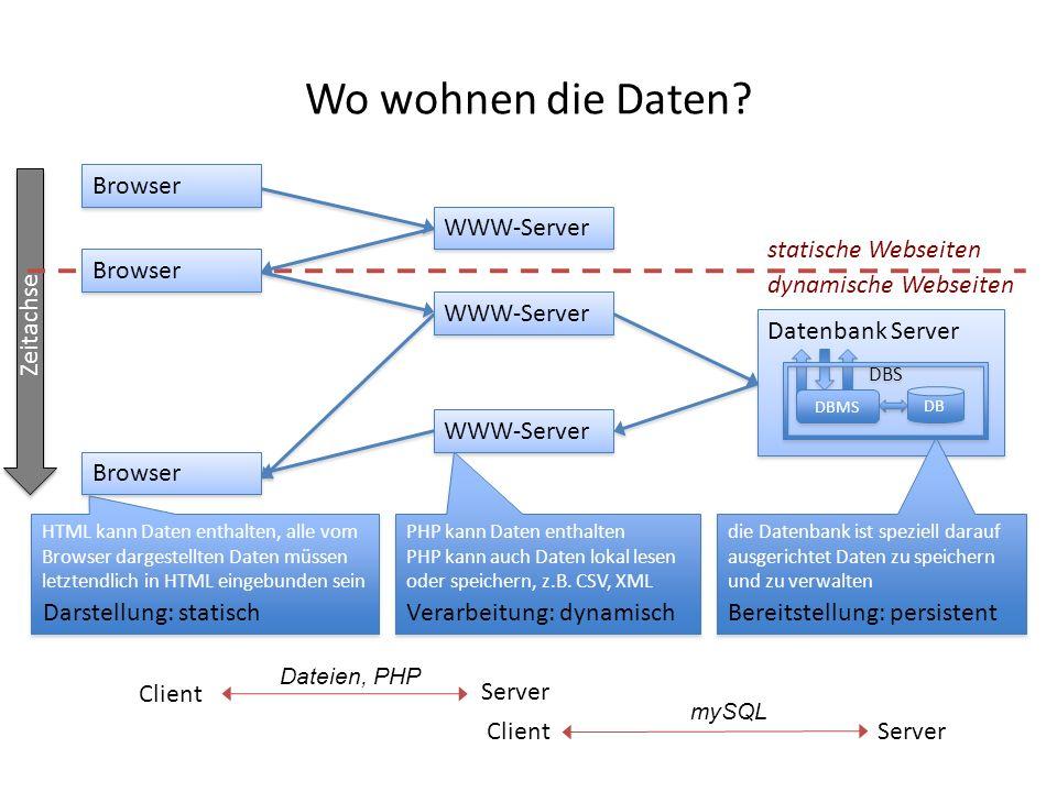 Datenbank Server Zeitachse die Datenbank ist speziell darauf ausgerichtet Daten zu speichern und zu verwalten Wo wohnen die Daten? WWW-Server Browser