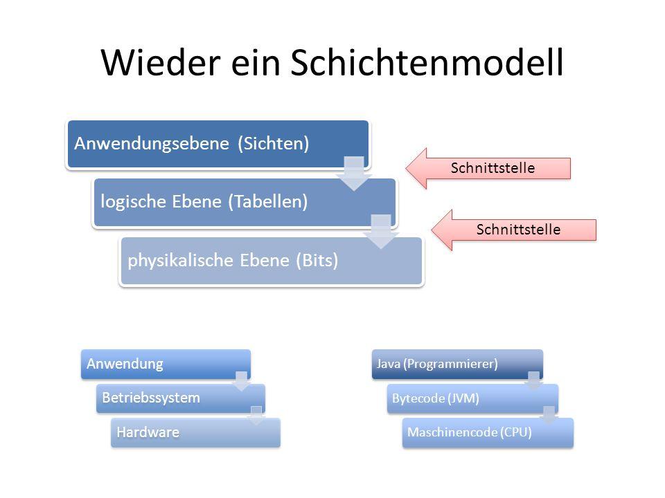 Wieder ein Schichtenmodell Java (Programmierer)Bytecode (JVM)Maschinencode (CPU) AnwendungBetriebssystemHardware Anwendungsebene (Sichten)logische Ebe